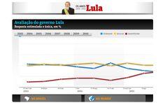 Avaliação do governo Lula (FSP_1005)