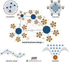 """Social Business Design: (via Dachis Group)  *Note, Dachis group coined and has ownership of phrase """"social business design"""" and the above visualized framework."""