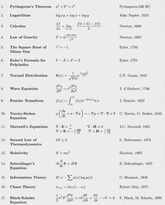17 equations that changed the world - Simor