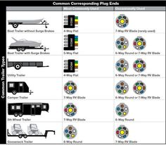 Wiring Plug Diagram only 7 and 6 way have electric brakes popups