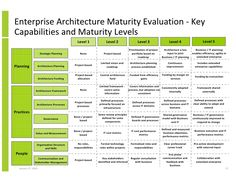 Enterprise Architecture Maturity Evaluation - Key Capabilities and Maturity Levels (Slide Master Data Management, Program Management, Change Management, Process Engineering, Systems Engineering, Business Analyst, Business Marketing, Business Architecture, Security Architecture