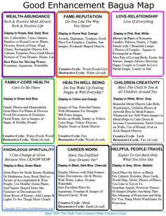 Home Bagua Map To Print And Use It Every Day To Change Your Life