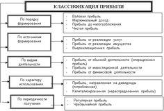 виды прибыли: 23 тыс изображений найдено в Яндекс.Картинках