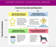 Infografía de la matriz de la Boston Consulting Group