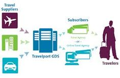Boost conversions by appealing to undecided travellers with Travelport Flex Explore.
