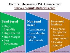 Working capital rrequirement for business difference between long factors determining working capital finance mix read full article httpwww fandeluxe Images