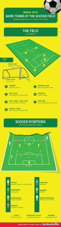 An infographic of the soccer field in Spanish and English. Includes basic terms of the soccer field and soccer positions. Soccer Drills For Kids, Soccer Practice, Soccer Skills, Youth Soccer, Soccer Tips, Kids Soccer, Soccer Stuff, Soccer Drills For Beginners, Soccer Goals