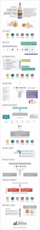Hola: Una infografía que dice: Desarrolla un proyecto de contenidos de éxito. Vía Un saludo