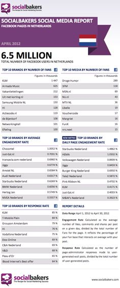 Socialbakers Social Media Report The Netherlands May 2012 Facebook stats