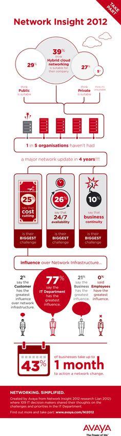Estado de las redes en 2012 #infografia #infographic