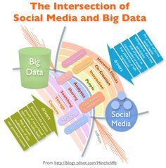 The Intersection of Social Media and Big Data