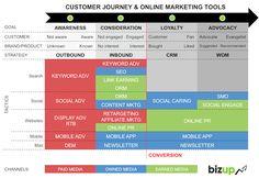 customer journey web marketing