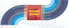 MARKETING RESEARCH's MAGIC and LOGIC