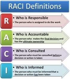 In my former employment, I used the acronym RACI almost daily. In my professional capacity it is a formally recognised project management term meaning: Responsible Accountable Consulted Informed It… It Service Management, Change Management, Business Management, Management Tips, Business Planning, Risk Management Strategies, Leadership Strategies, Leadership Quotes, Formation Management