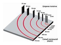 Схема соотношения ширина/радиус в метрических единицах