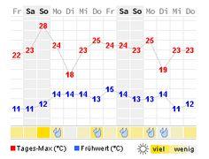 wetter 25.06.16-8.7.2016