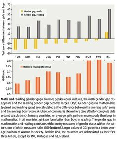 """""""In more gender equal cultures, the math gender gap disappears and the reading gender gap becomes larger. Equality, Closer, Larger, Bar Chart, Gap, Gender, Reading, Social Equality, Word Reading"""
