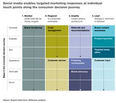 Social media framework for four areas needed to manage social media at individual touch points along the conusmer decision journey