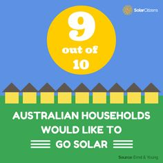 Australians continue to embrace solar.  9 out of 10 Australian households have considered or would consider switching to solar to save on their energy bills according to recent research by Ernst & Young.  The Renewable Energy Target has been incredibly successful at helping Australians go solar by reducing the cost of installation. That's why the government's threats to cut or axe the Target would be devastating to so many Australians' ambitions to go solar.  LIKE AND SHARE to spread the…