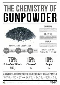 With American Independence Day around the corner, and the customary fireworks, here's a look at the chemistry of gunpowder and its role in pyrotechnic displays: Adapted from the quick and dirty graphic I created for the ask. Survival Life Hacks, Survival Weapons, Survival Prepping, Survival Gear, Survival Skills, Zombie Apocalypse Survival, Survival Blog, Tactical Survival, Survival Quotes