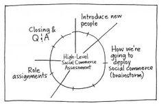 Pie Chart Agenda – Gamestorming