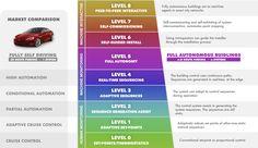 Establishing a Smart Building Industry Standard