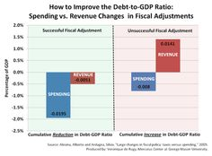 """Evidence suggests that austerity can be successful so long as it isn't modeled after the so-called """"balanced approach""""—closing budget gaps with higher taxes. In a 2009 paper, Harvard University's Alberto Alesina and Silvia Ardagna found fiscal adjustments consisting of both tax increases and spending cuts generally failed to stabilize the debt and were also more likely to cause economic contractions. Successful austerity packages resulted from making spending cuts without tax increases."""