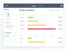 This is a dashboard view for a new client that tracks and monitors all kinds of statistics for machines. This view shows you energy consumption of each machine and allows you to have a quick insigh...