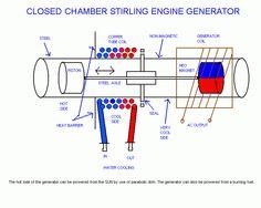 Closed chamber Stirling engine generator.