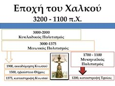 Iστορική γραμμή μέχρι σήμερα Home Schooling, Wisdom, Education, History, Taxi, Greek, Projects, Log Projects, Historia