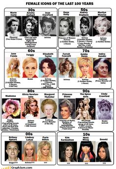 Female Icons of the last 100 years