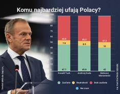 Sondaż: Donald Tusk na czele rankingu polityków, którym najbardziej ufamy - WP Wiadomości Desktop Screenshot
