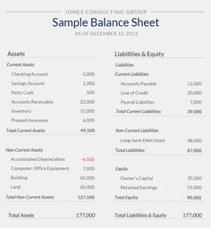 What is a balance sheet? Great examples and definitions in this excellent overvi - Business Management - Ideas of Business Management - What is a balance sheet? Great examples and definitions in this excellent overview article. Accounting Notes, Accounting Basics, Accounting Student, Bookkeeping And Accounting, Accounting And Finance, Accounting Education, Business Education, Online Business, Small Business Bookkeeping