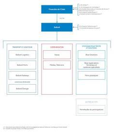 Organigramme - Financière de l'Odet