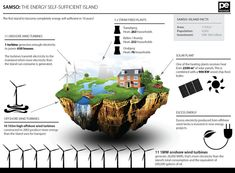 The energy self-sufficient island #inforgraphics #cooldesign