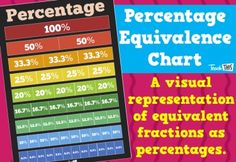 The Percentage Equivalence Chart is designed to support upper primary students in consolidating knowledge of equivalent percentages. Equivalent Fractions, Classroom Games, Teacher Resources, Mathematics, Homeschool, Knowledge, Student, Chart, Teaching