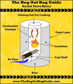 Rocket Stove Basics From Article: How To Build A Rocket Stove In Less Than 60 Minutes