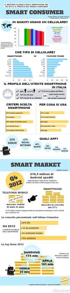 smart market smart consumer