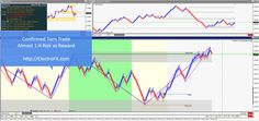 #GBPUSD Confirmed Turn #FX #trade with almost 400% #Profit (1:4 Risk:Reward) #Forex #Trading @ http://electrofx.com