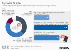 Infografik - Umfrage zu Digital Detox