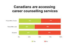 Canadian Education and Research Institute for Counselling | Half of Canadians wish they had sought more career planning advice, survey finds