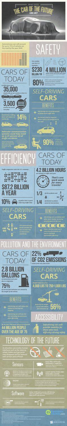 Una infografía que nos describe el coche del futuro como lleno de sensores, autodirigido y más seguro y ecológico.