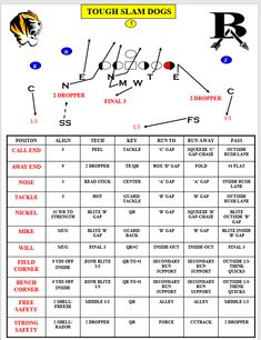 Down Defense - Football Toolbox Flag Football Plays, Football Defense, Football 101, Tackle Football, Football Workouts, Football Drills, Football Season, American Football, Football Formations