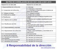 MATRIZ DE CORRELACIÓN DE ISO 9001:2008 A ISO 9001:2015 - 5. RESPONSABILIDAD DE LA DIRECCION