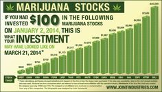 How to profit in marijuana: buy in to fear, sell in to greed