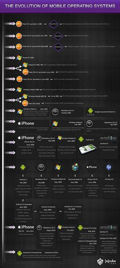 The History Of Mobile Operating Systems