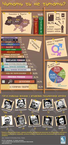 Ми так читаємо. Інфографіка | УКРІНФОРМ