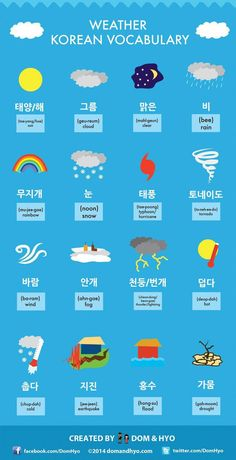 It's Hangeul Day! Our 10 Most Popular Korean Language Graphics - Weather Vocabulary Korean Words Learning, Korean Language Learning, Learn A New Language, Learn Basic Korean, How To Speak Korean, Weather Vocabulary, Weather Terms, Learn Hangul, Korean Writing