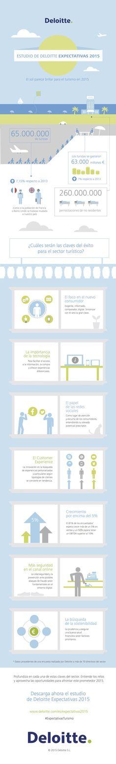 Infografia Turismo en España. #economia