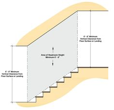 Residential Stair Codes EXPLAINED - Building Code for Stairs Stairs Handrail Height, Stairs Width, Stair Handrail, Stair Risers, Building Code For Stairs, U Shaped Staircase, Commercial Stairs, Stair Dimensions, Space Under Stairs